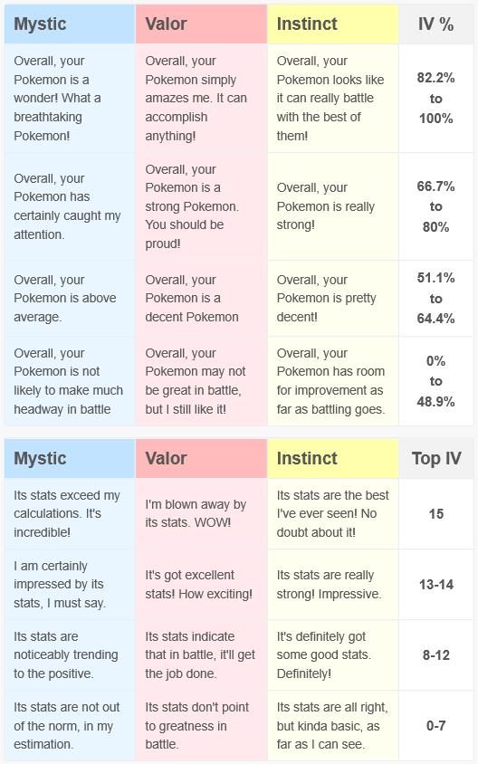Pokémon Go Appraisals Pokemon go appraisal