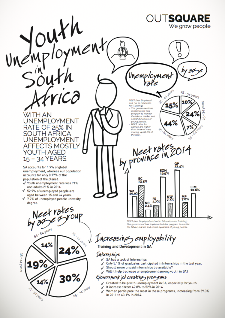 youth unemployment in south arica Unemployment, youth total (% of total labor force ages 15-24) (modeled ilo estimate) from the world bank: data.