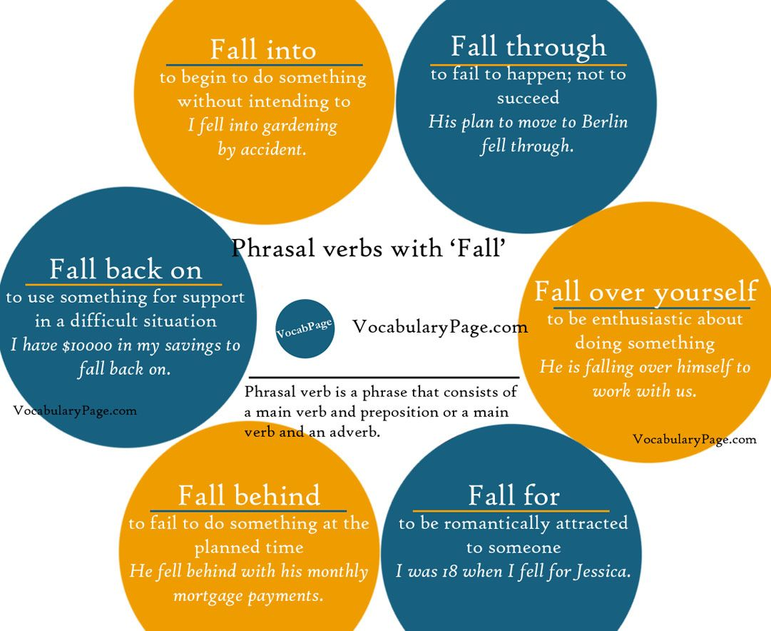 Phrasal Verbs With Fall English Vocabularypage