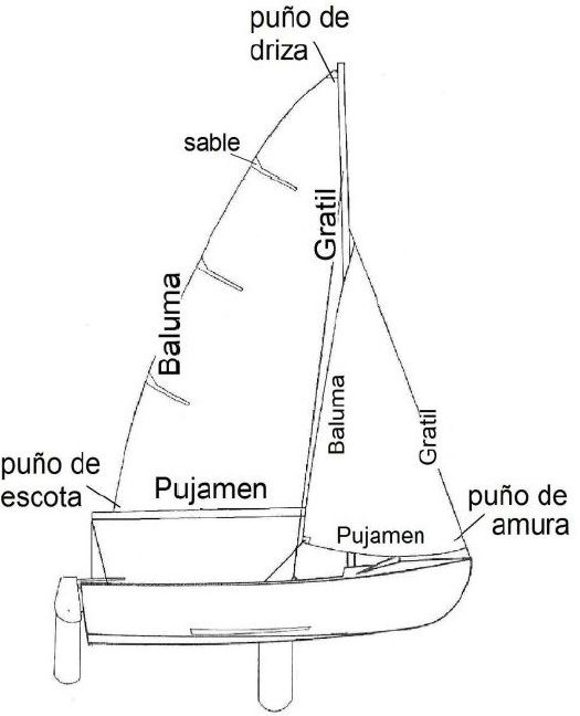 Surcando Navegación Viajes En Velero Rutas Náuticas Veleros Navegacion A Vela Barcos De Recreo
