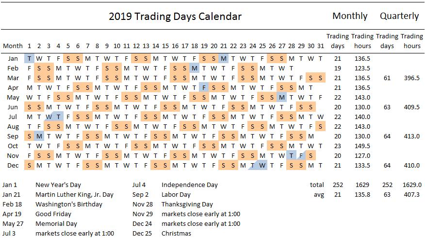 2019 Trading Days Calendar Swingtradesystems Com Stock Market