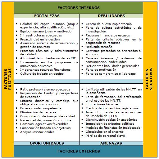 El Análisis Dafo Y Su Aplicación En Educación Dafo Analisis Dafo Educacion