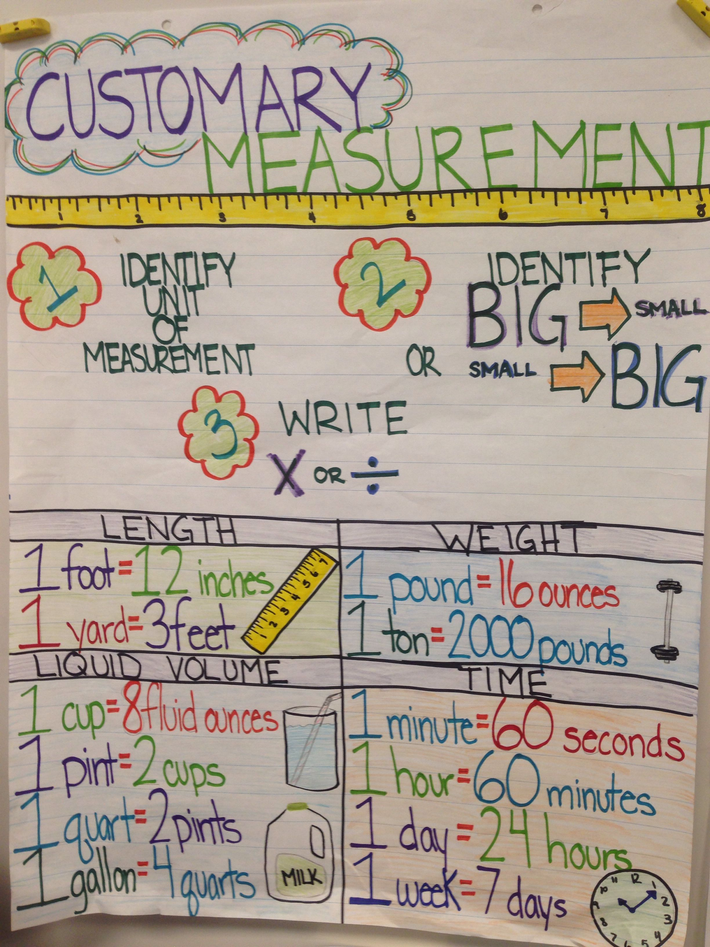 medium resolution of My personal creation. 4th grade anchor chart for US Customary measurement  system   Conversion chart math