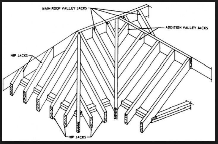 Cross Gable Rafter