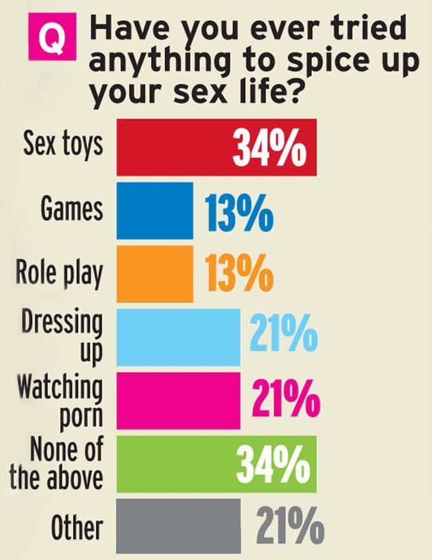 Toys to spice up sex life