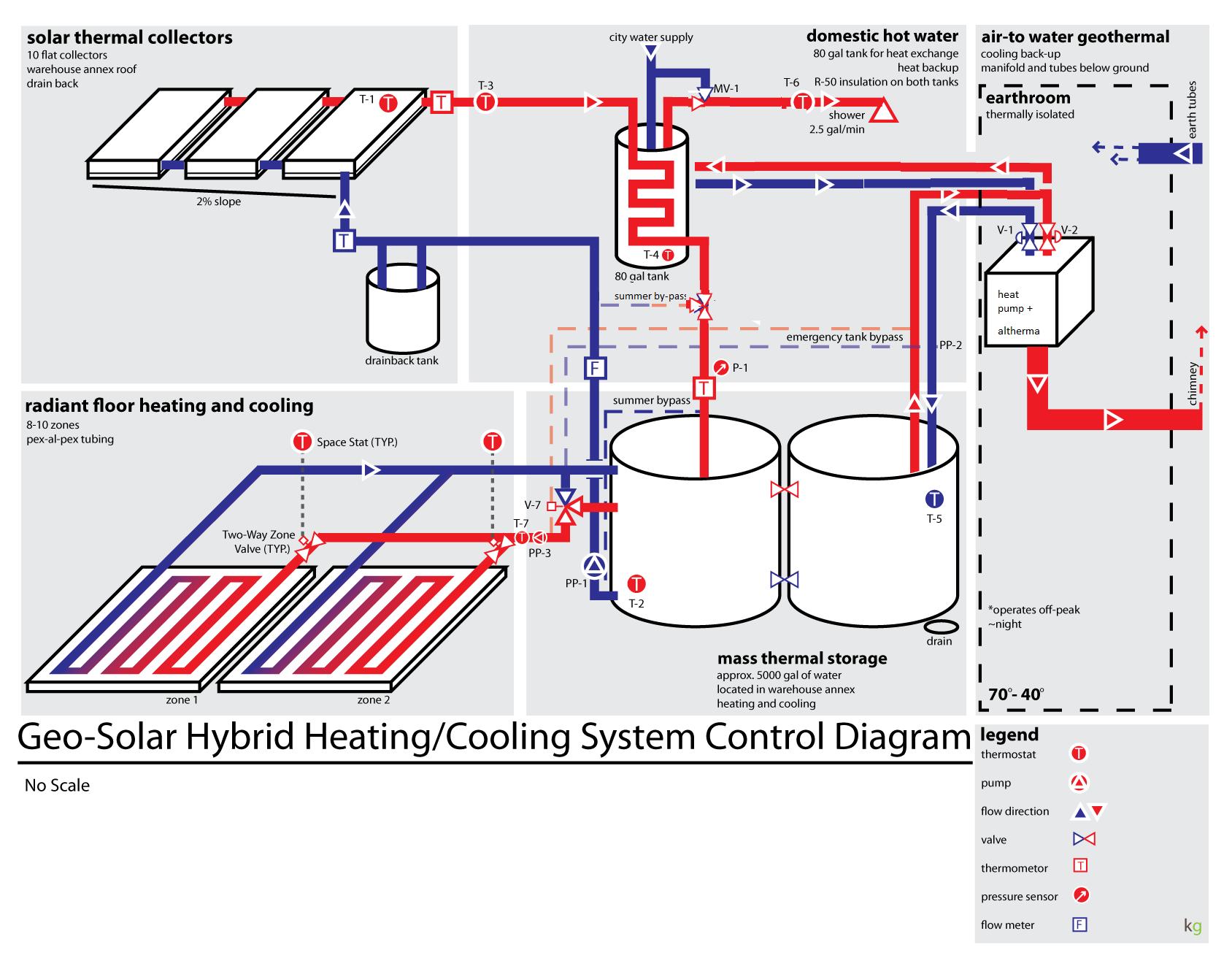 Image geo solar radiant floor heating for Radiant floor design