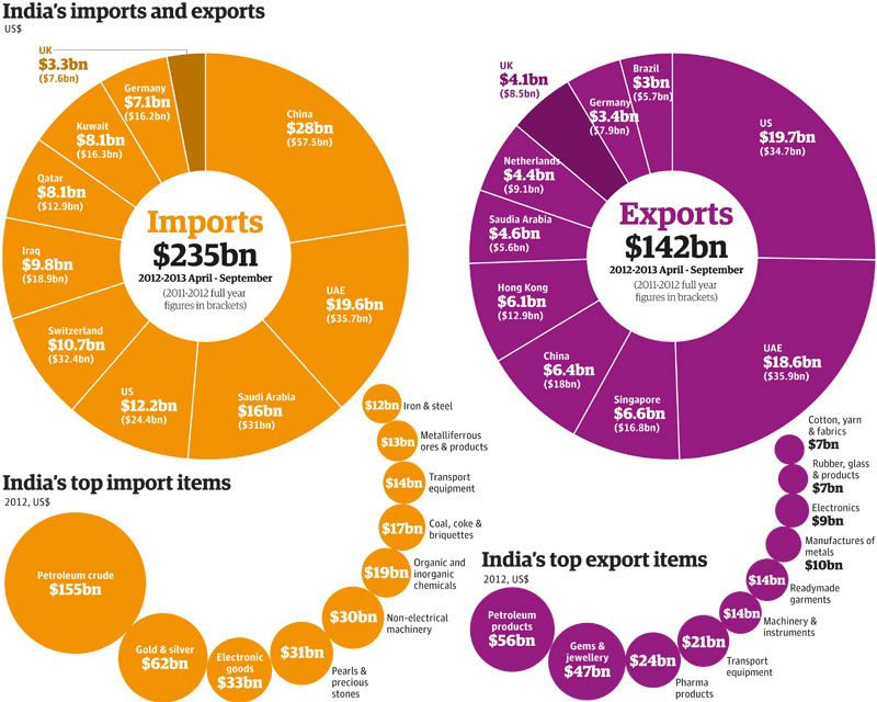 India's trade full list of exports, imports and partner