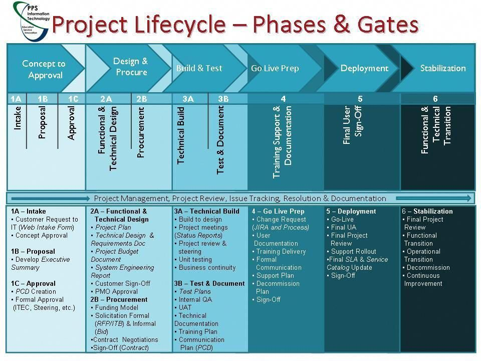 The 5 Top Business Schools in America Agile project