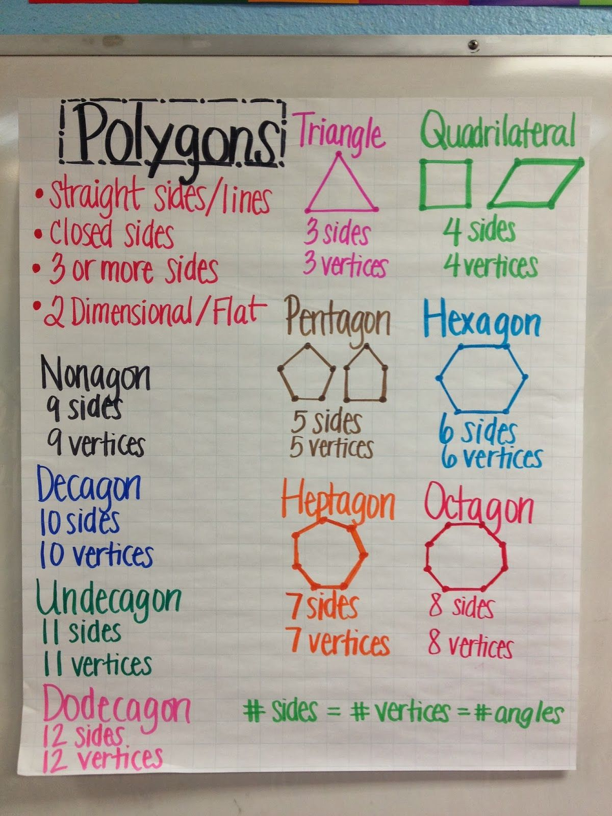Geometry Unit Polygons