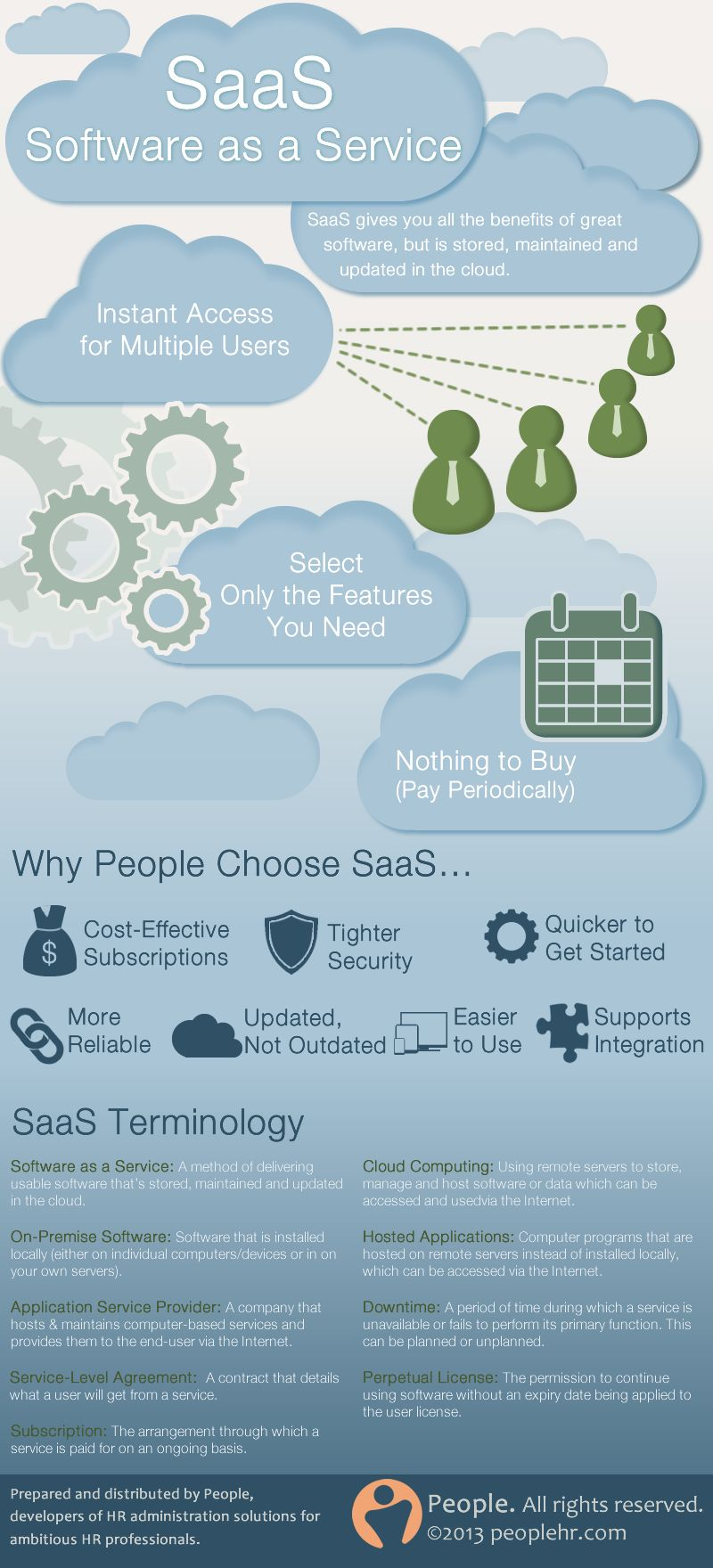 Software as a Service (SaaS) is an evergrowing industry