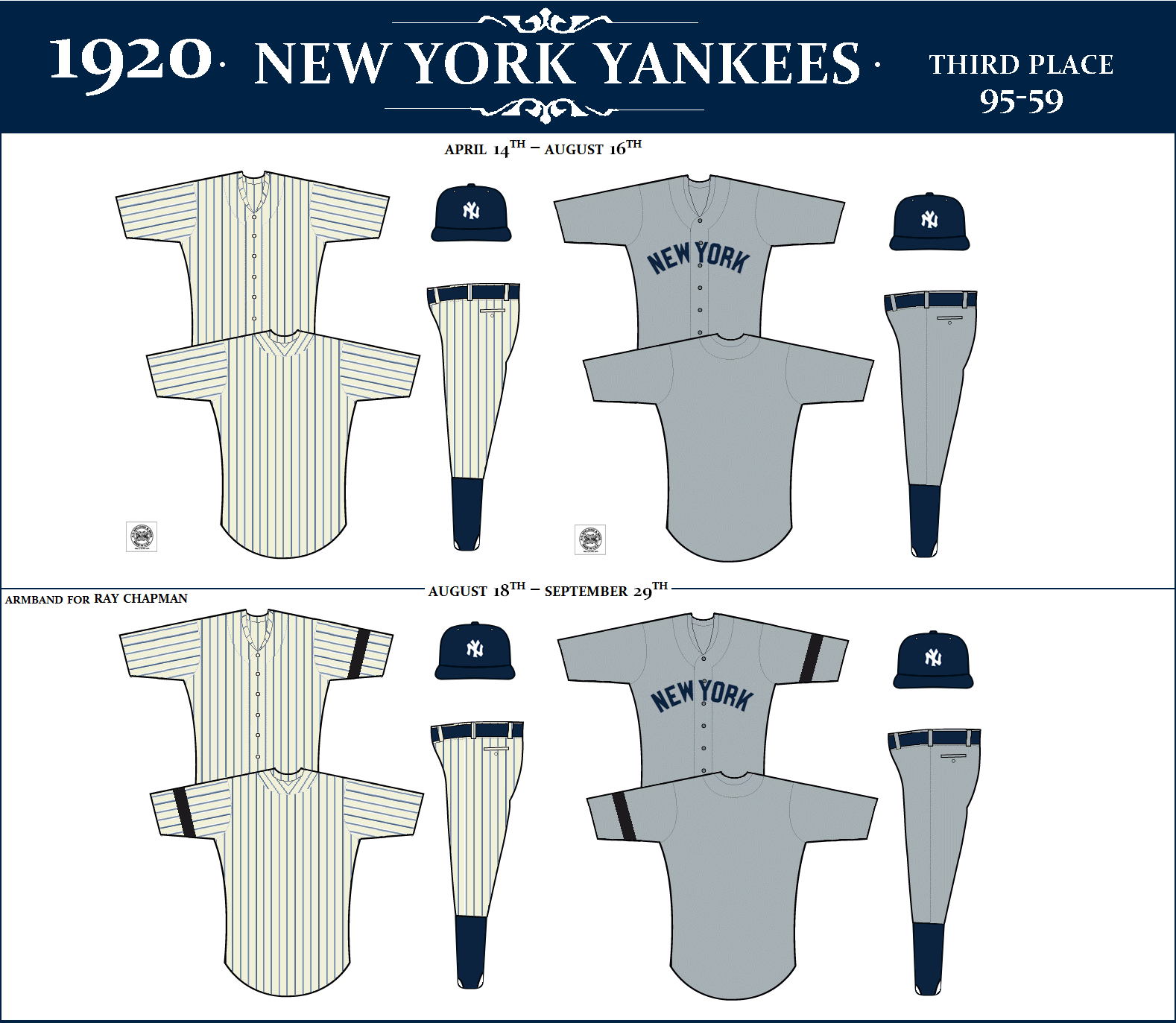 The New York Yankees Uniform Database 1920 1939 New York Yankees New York York