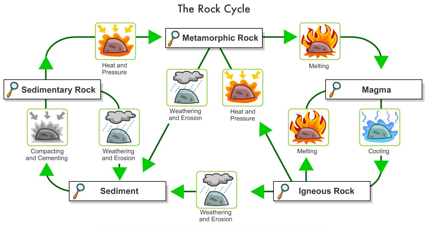 rock cycle worksheets Termolak – Rock Cycle Diagram Worksheet