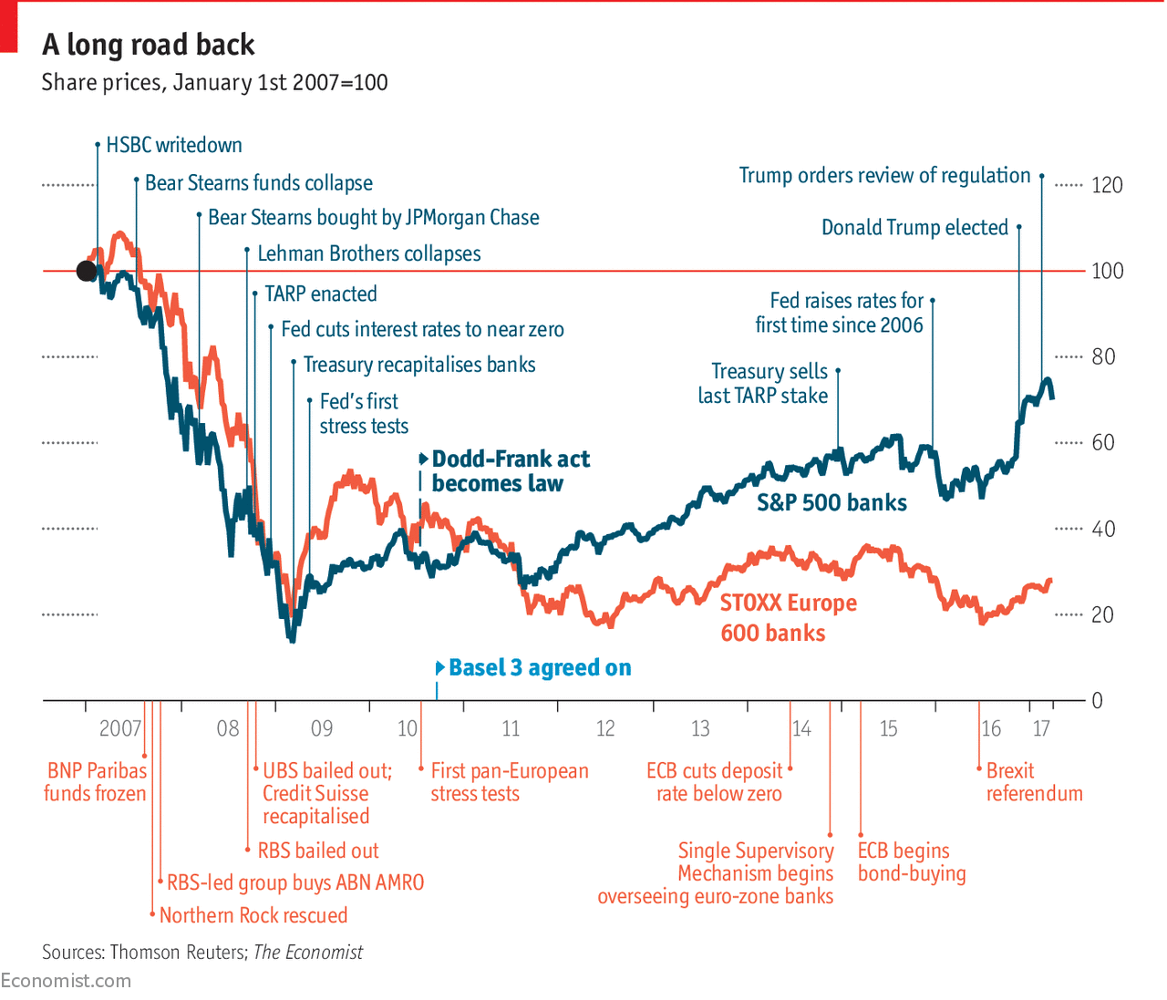 A Decade After The Crisis How Are The World S Banks Doing Crisis Graphing Financial
