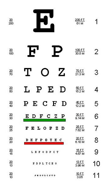 Eye Chart At Every Doctors Office Need To See Pinterest