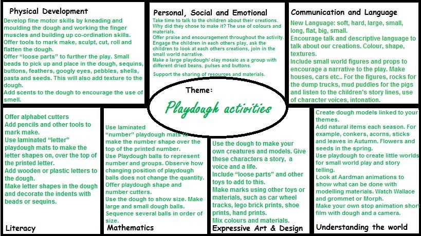 Ideas for activities, themes and topics