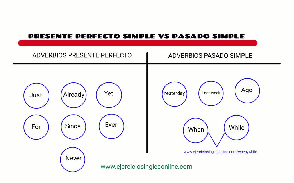 Diferencia Entre Presente Perfecto Y Pasado Simple En Inglés Presente Perfecto Presente Perfecto Simple Presente Perfecto En Ingles