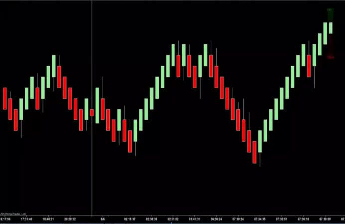 The Ultimate Renko Bars And Bar Timer Combination For Ninjatrader