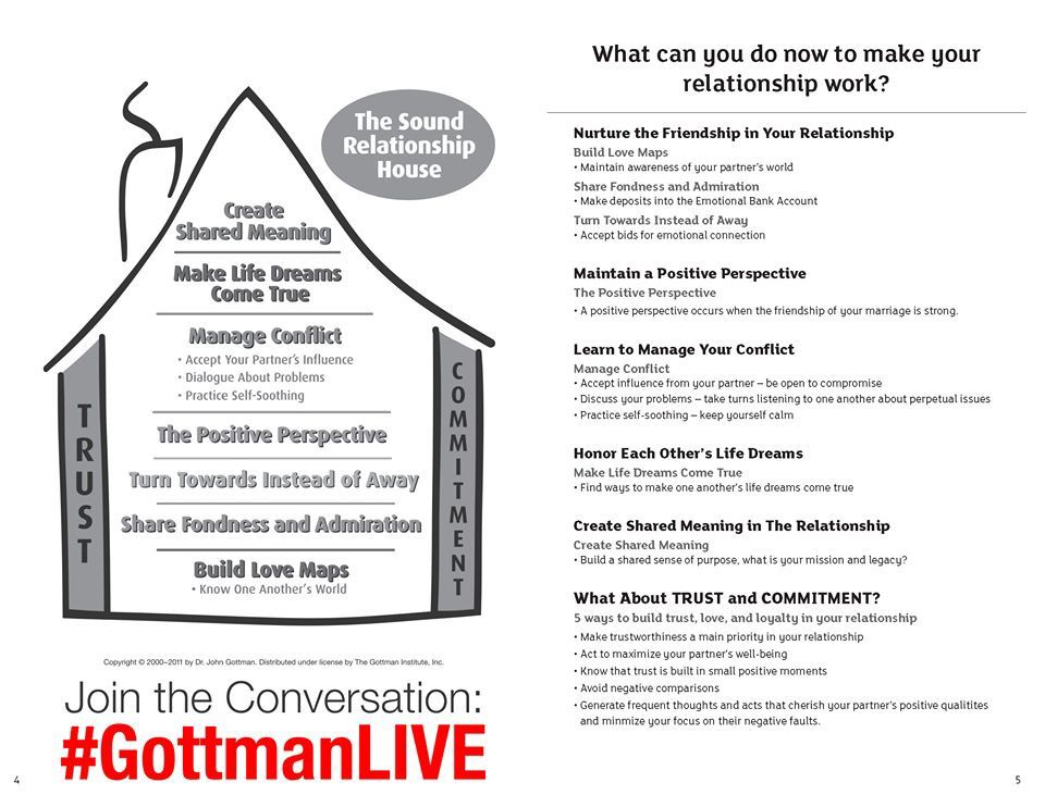 The Sound Relationship House GottmanInst Gottman Couple