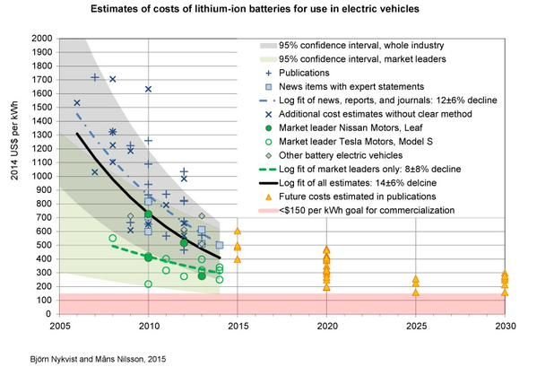 Prof Ray Wills On Twitter Car Batteries Electric Cars Electricity