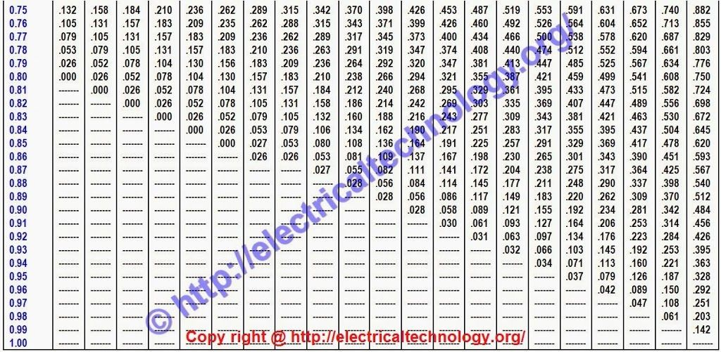 How To Calculate The Suitable Capacitor Size In Farads Kvar For