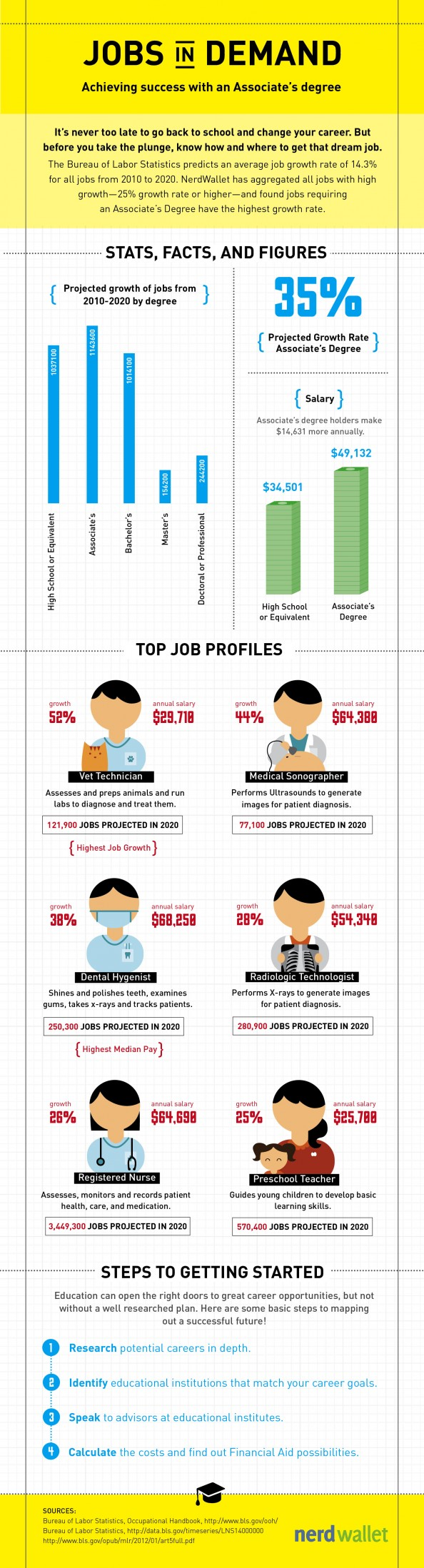 Best careers with associates degree