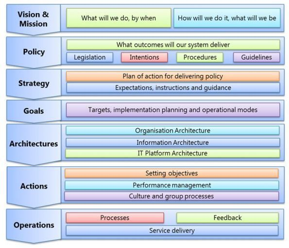 Introduction to CQRS - CodeProject Architecture Pinterest - copy blueprint for architecting a software-defined storage infrastructure