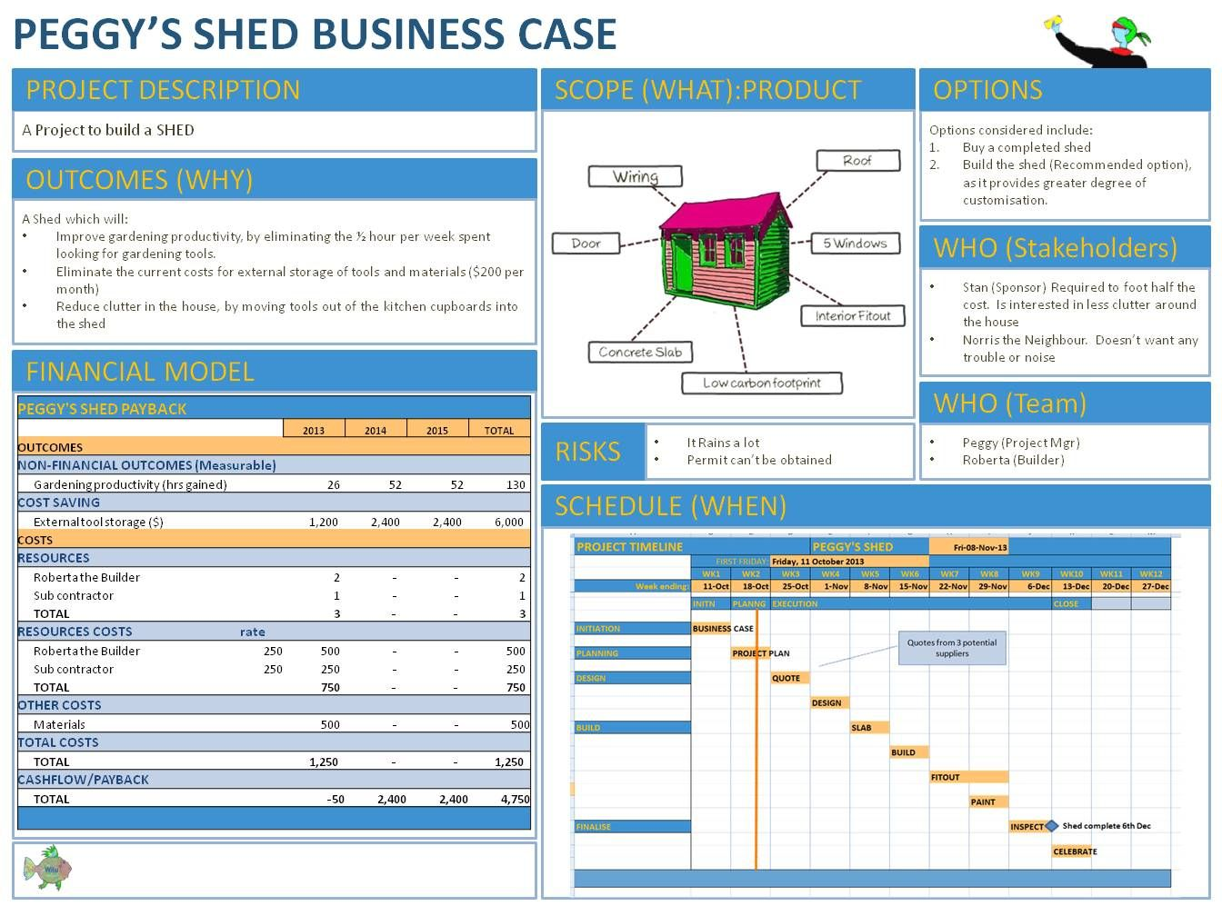 PAGE BUSINESS CASE GQaBD2db Business