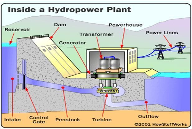 Inside A Hydropower Plant Electrical Blog Idei Pentru Acas