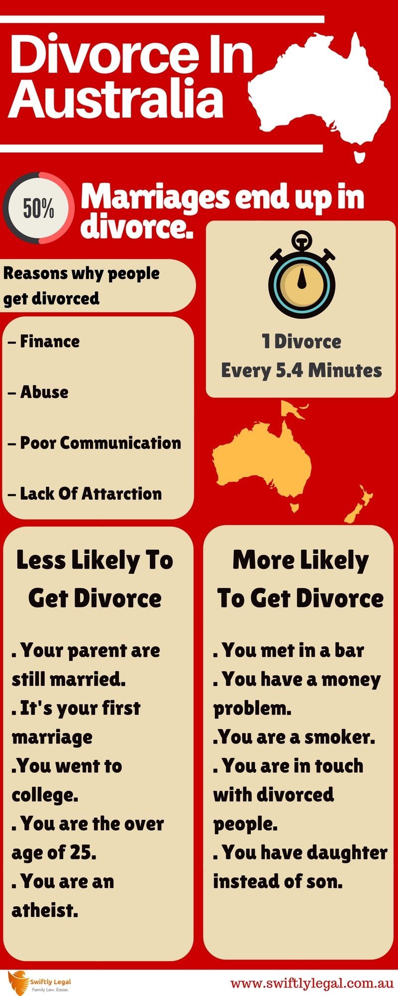 File Divorce Online with Swiftly Legal in Australia. Call