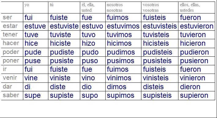 Verbos Irregulares Español Buscar Con Google Learning Spanish Education Learning