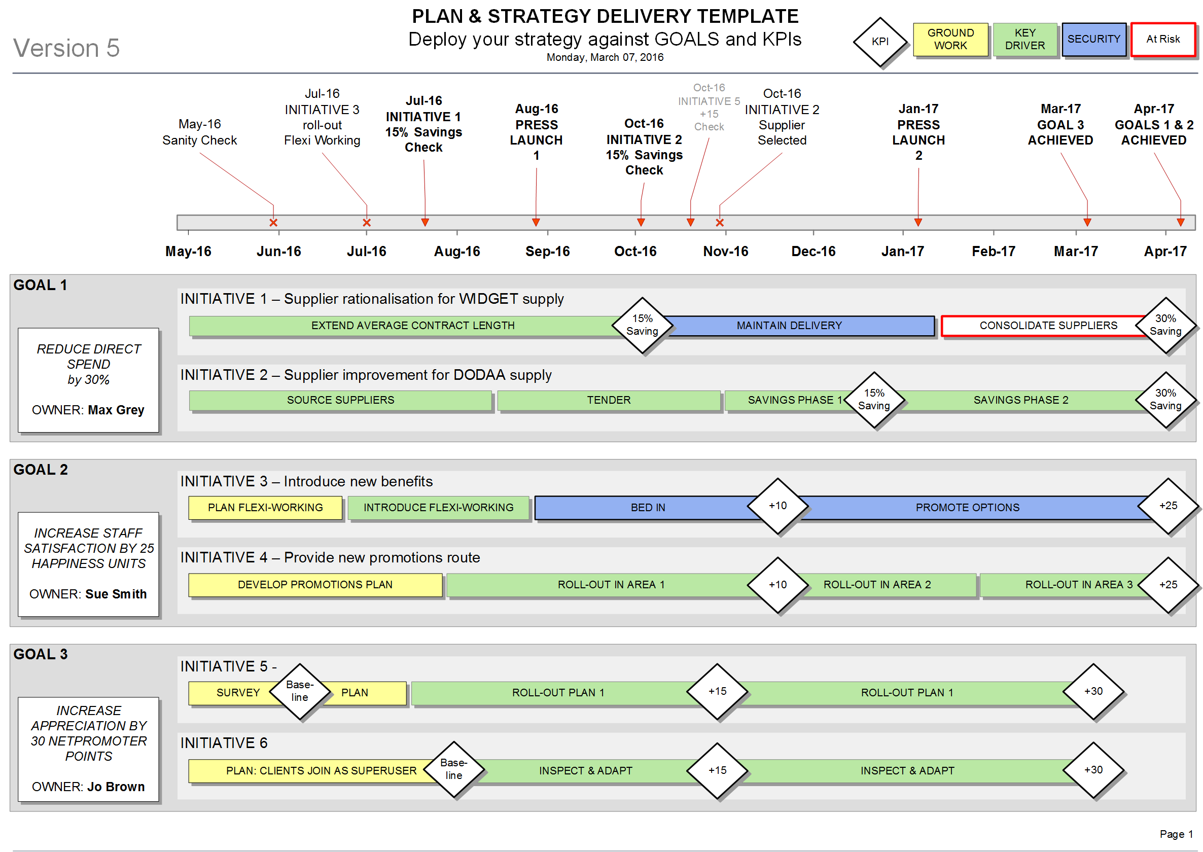 Strategy Delivery Template Visio