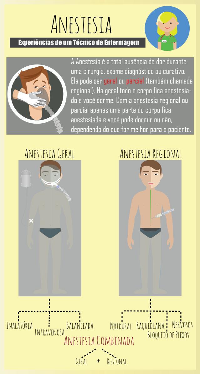 Anestesia   Pinterest   Medicina, Universidades y Anatomía