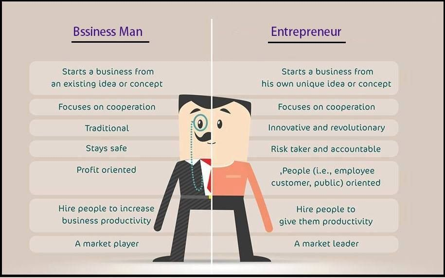 difference between entrepreneur & businessman Business