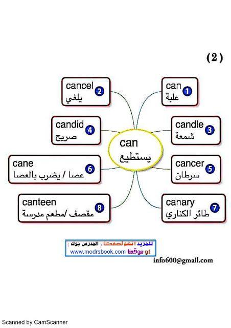 وبعد معرفتك للخريطة الذهنية وفوائد الخريطة الذهنية نقدم لكم الان موسوعة حفظ لكلمات اللغة ال English Words Learn English Words English Language Learning Grammar