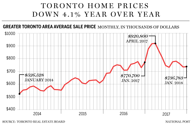 Toronto Real Estate Prices Housing Report 1967 To 2019 Real
