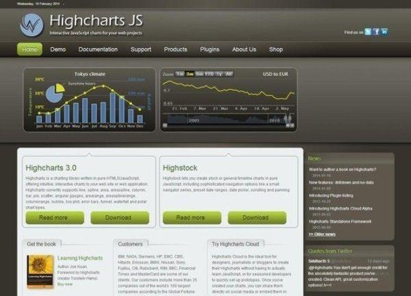 Highcharts c