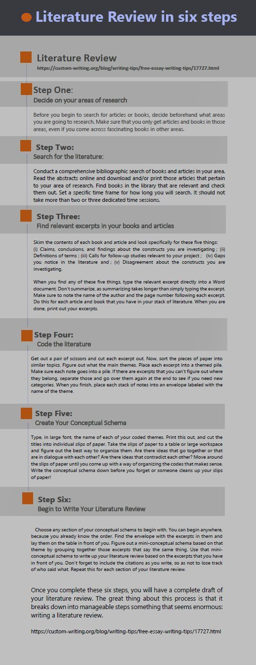 How To Write A Literature Review In 6 Steps Nursing Thesis Topics Essay Writing Help Research Writing Thesis Writing