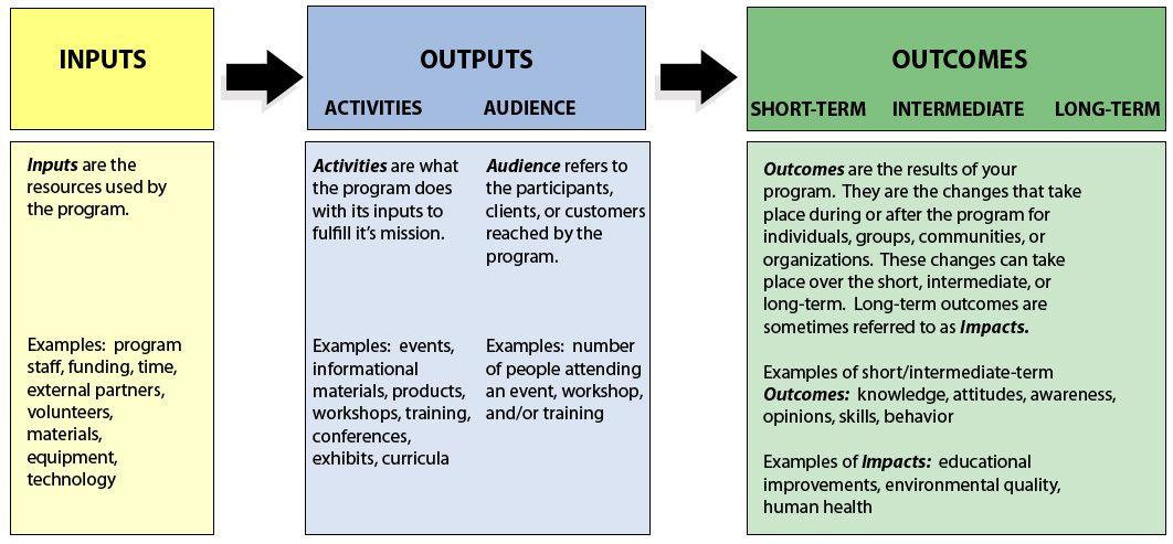 Nonprofit Logic Model  Google Search  Development