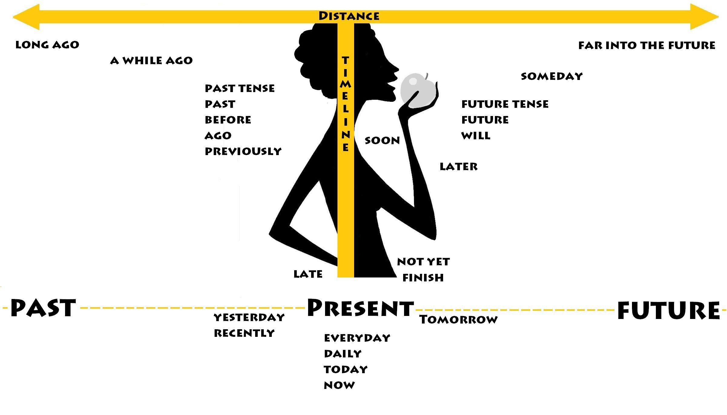 Asl Timeline With Images