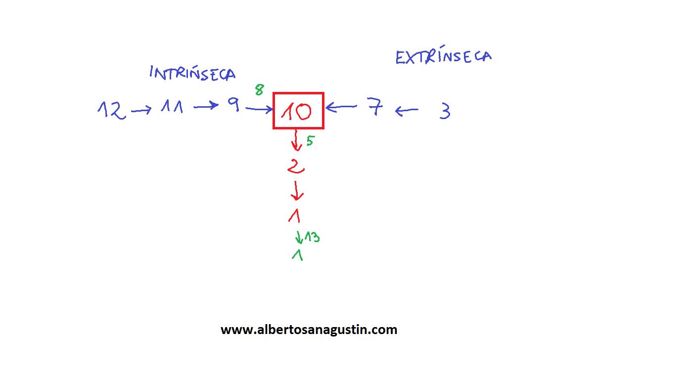 Cómo memorizar la cascada de la coagulación | Hematología | Pinterest