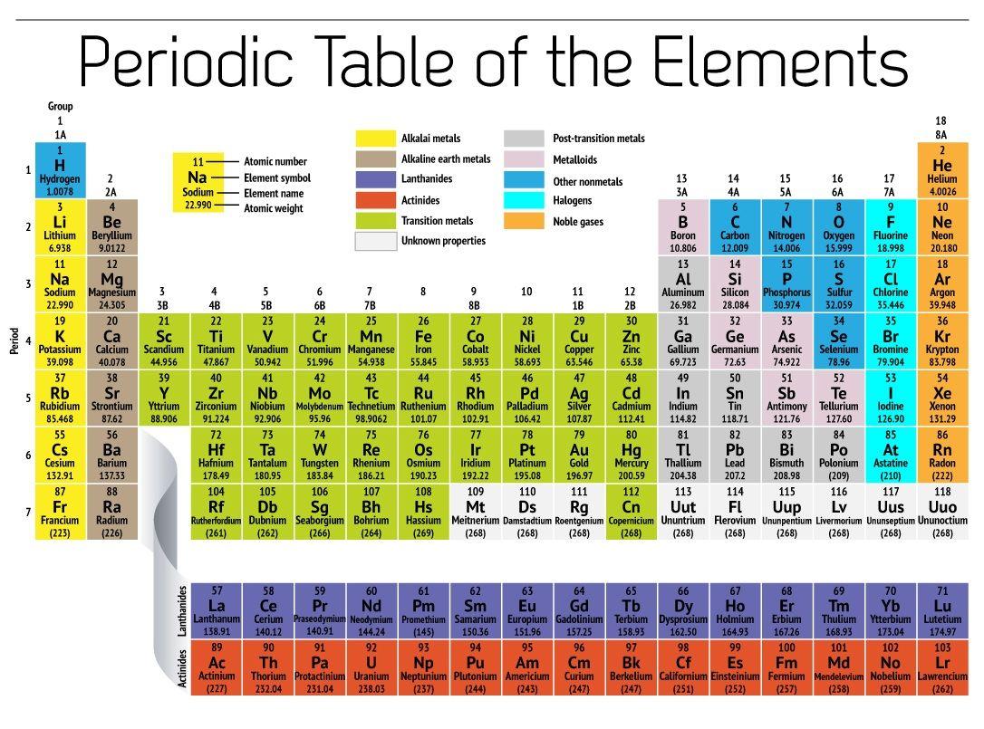 Free Printable Periodic Table Of Elements Loving Printable Science Engineering Elemente Tabelle Elemente Tabelle
