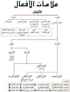 Verbs الأفعال Learn Arabic Language Learn Arabic Online Arabic Language