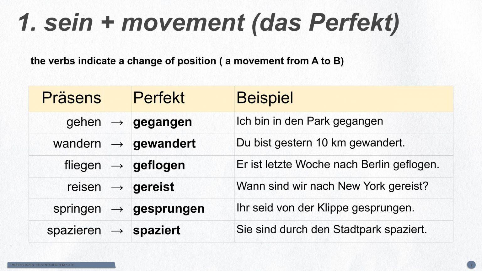 German Past Tense Das Perfekt The Perfect Tense Hallo Deutsch German Grammar Perfect Tense German [ 864 x 1536 Pixel ]