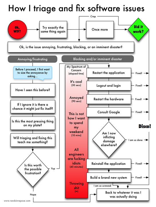How I triage and fix software issues #flowchart | Flowcharts