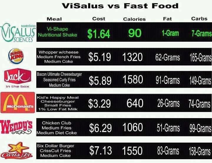 Fast Food Vs Visalus Shakes Health Chart Visalus Body By Vi