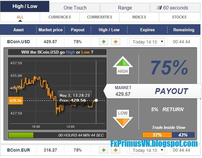 Oil trading market share