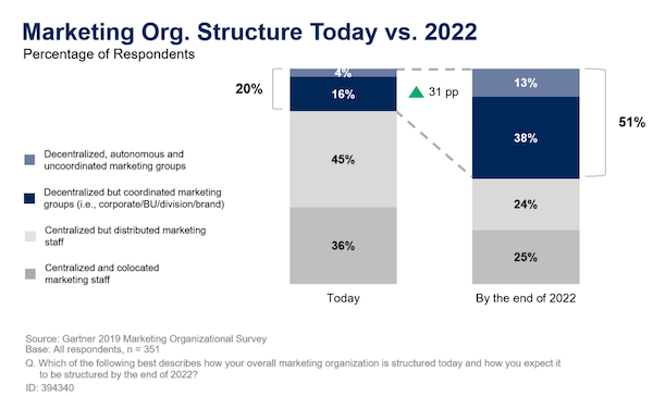 The Near Future Of Marketing Is Decentralized Chief Marketing Technologist Future Of Marketing Marketing Marketing Leader