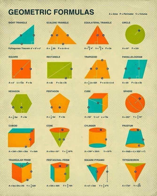 Image detail for -Trigonometry formulas/Triangle Relations | High ...