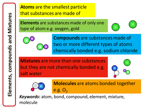 Aqa 2016 11 revision flashcards secondary gcse science a set of flashcards to support unit atomic structure and the periodic table urtaz Choice Image