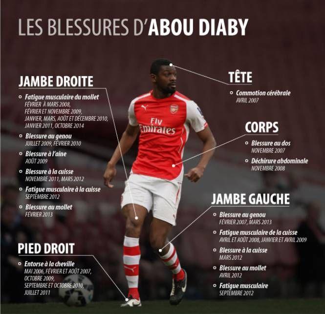 Pour la première fois depuis son arrivée à Marseille l'été dernier, Abou Diaby (29 ans) a été retenu dans le groupe par Michel, en vue du déplacement à Trélissac jeudi en Coupe de France (21h00).